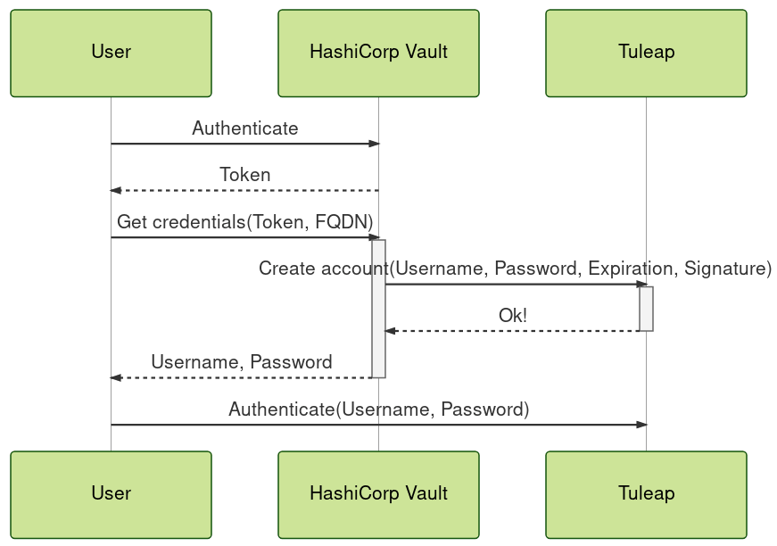 Tuleap dynamic credentials creation sequence
