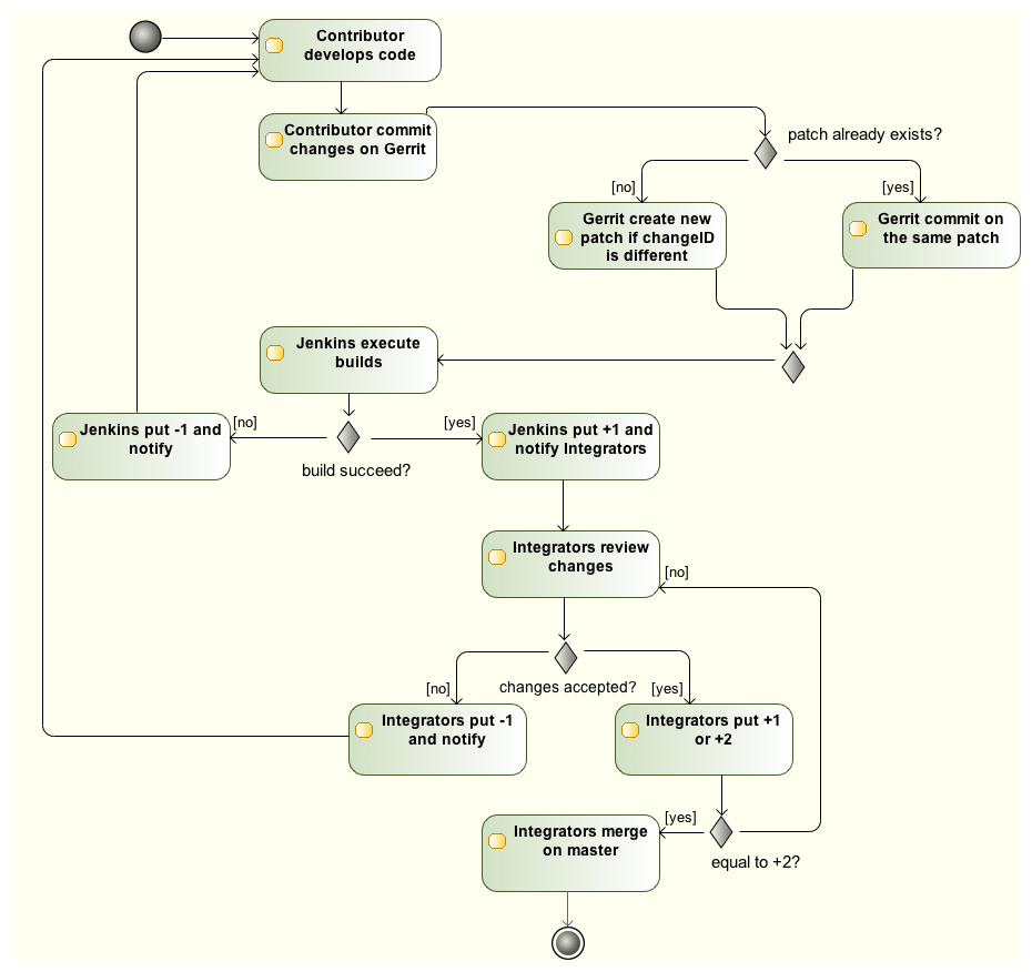 Activity diagram: Tuleap contribution