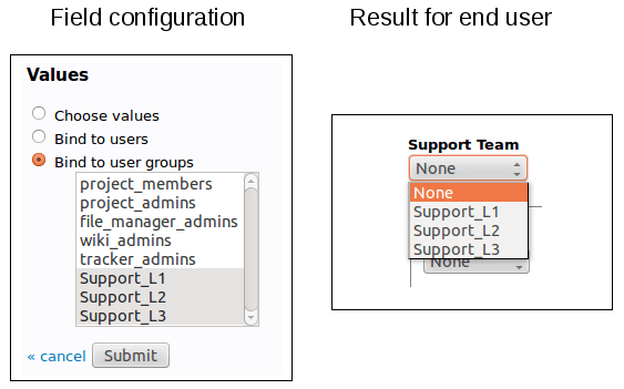 Select box bound to a list of user groups
